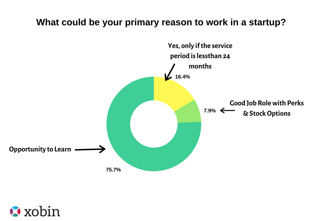 What makes start-ups preferable during Campus Recruitment