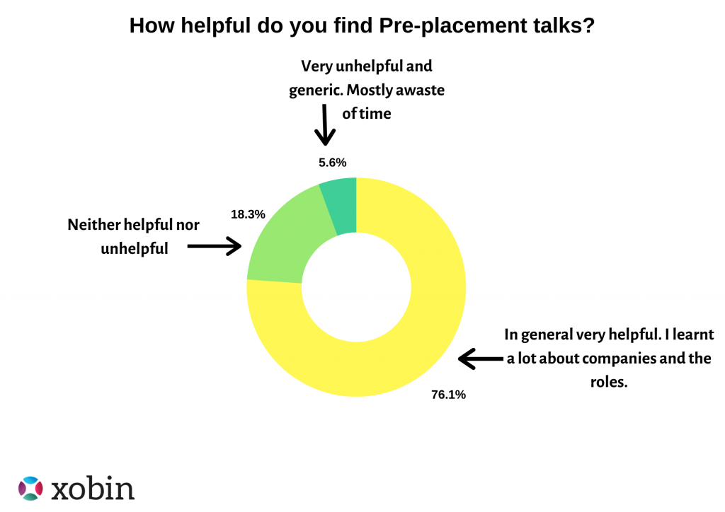 Pre-Placement Talks during campus placement