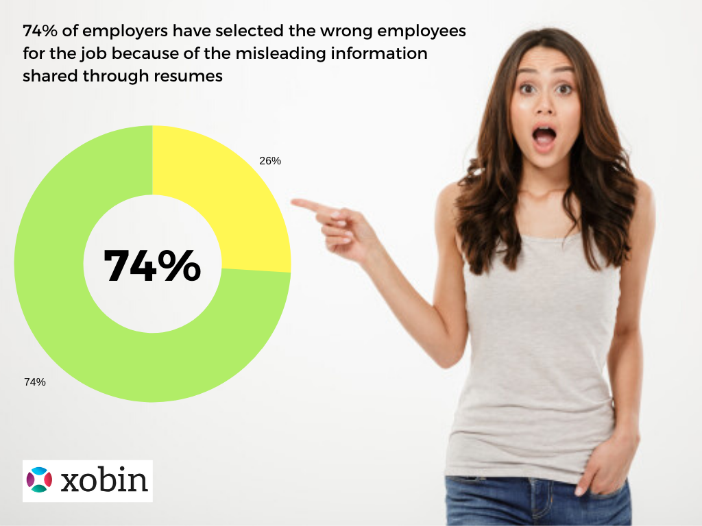74% of employers have selected the wrong employees for the job because of the misleading information shared through resumes.