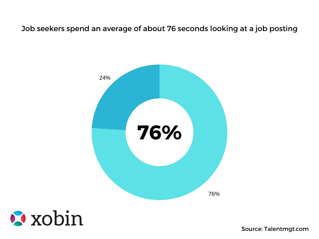 Job seekers spend an average of about 76 seconds looking at a job posting. Source: Talentmgt.com