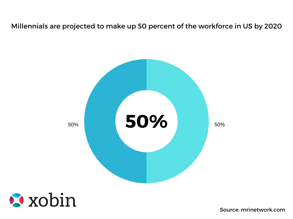 Millennials are projected to make up 50 percent of the workforce in US by 2020