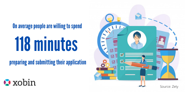 On average people are willing to spend 118 minutes preparing and submitting their application