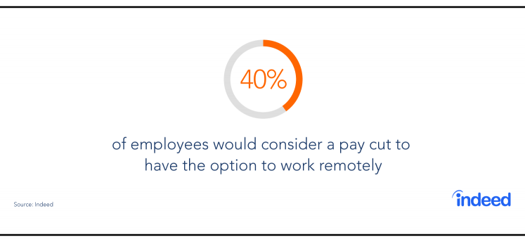 40% of employees would consider a pay cut to have the option to work remotely