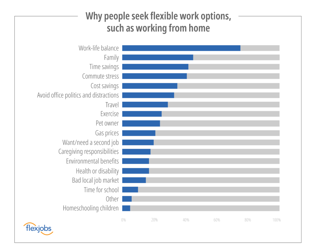 A graph showing top 18 reasons why people seek remote work options