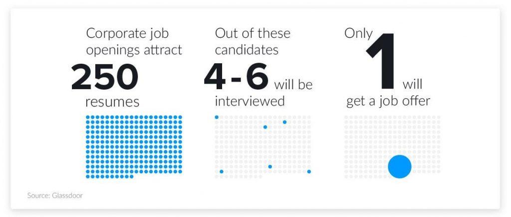 Resume Statistics 2020