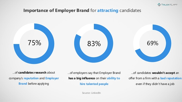 Employer Brand Statistics For Attracting Candidates