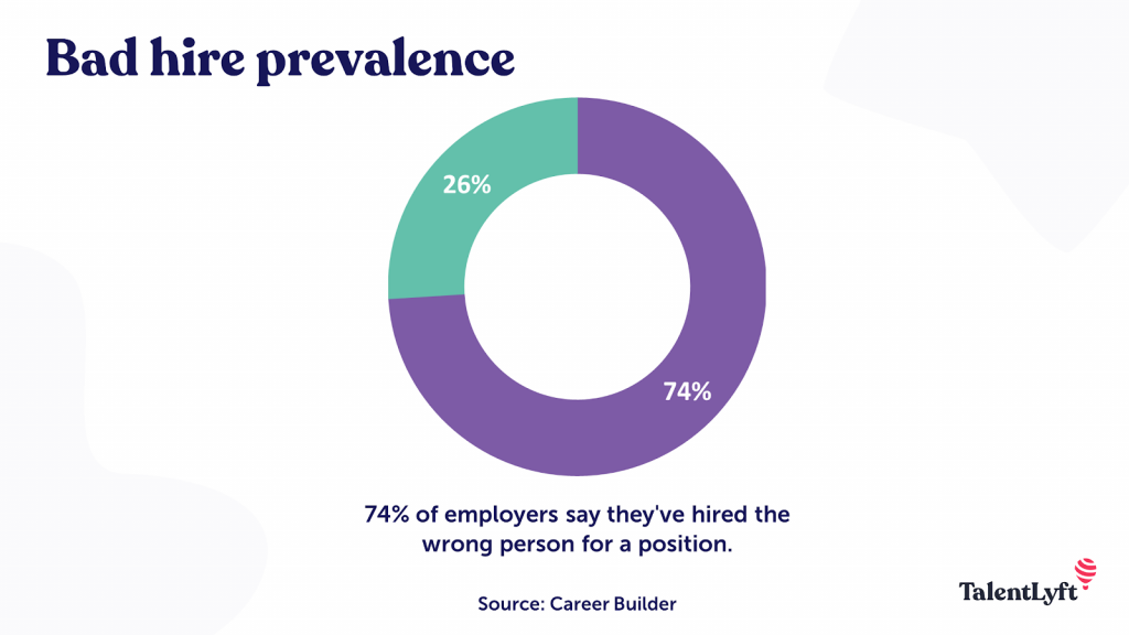 74% of recruiters that they have hired the wrong person for the job position in the remote work setup.